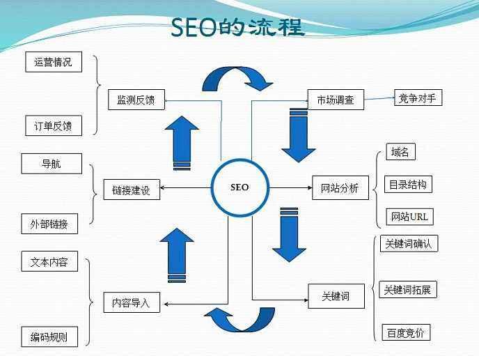 SEO站内优化流程操作